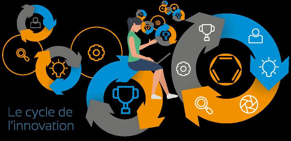 Le cycle de l'innovation Dedienne