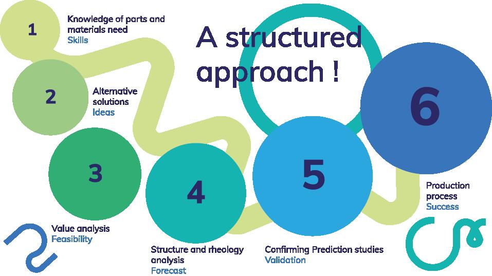 A structured R&D approach