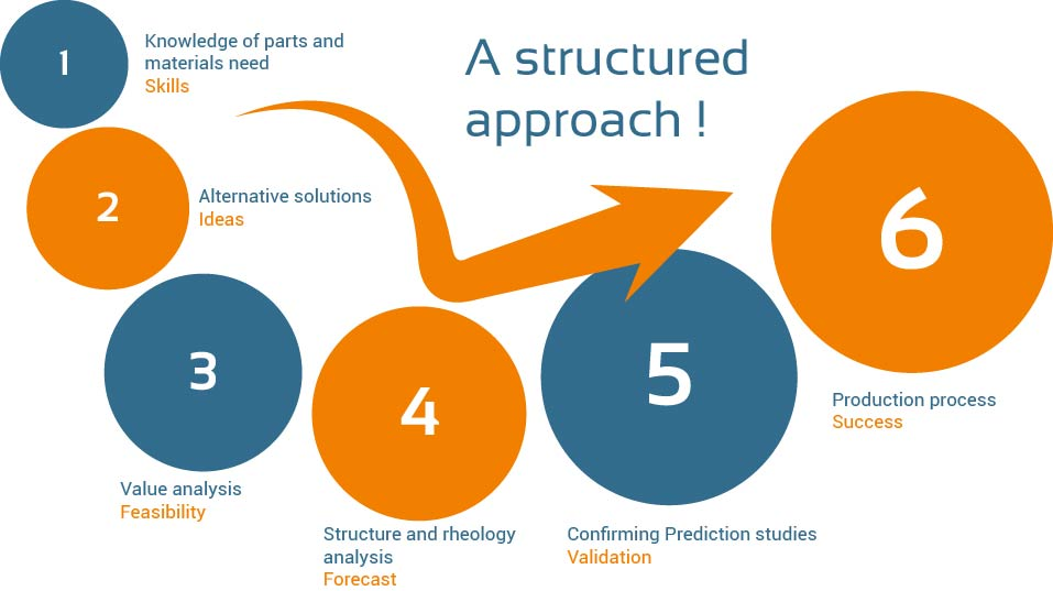 A structured R&D approach
